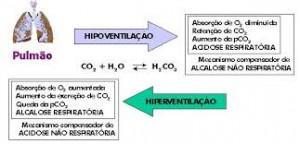 Hiperventilação 2
